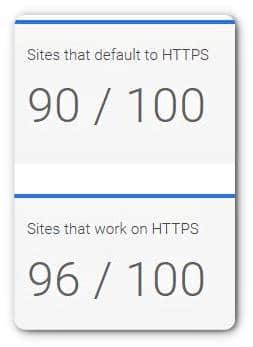 https for secure site